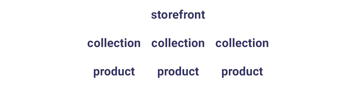 simple shopify site structure seo